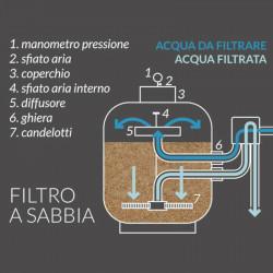SABBIA INTEX IN FIBRA DI VETRO PER POMPA FILTRO SABBIA VITREA 25 KG ECOLOGICA
